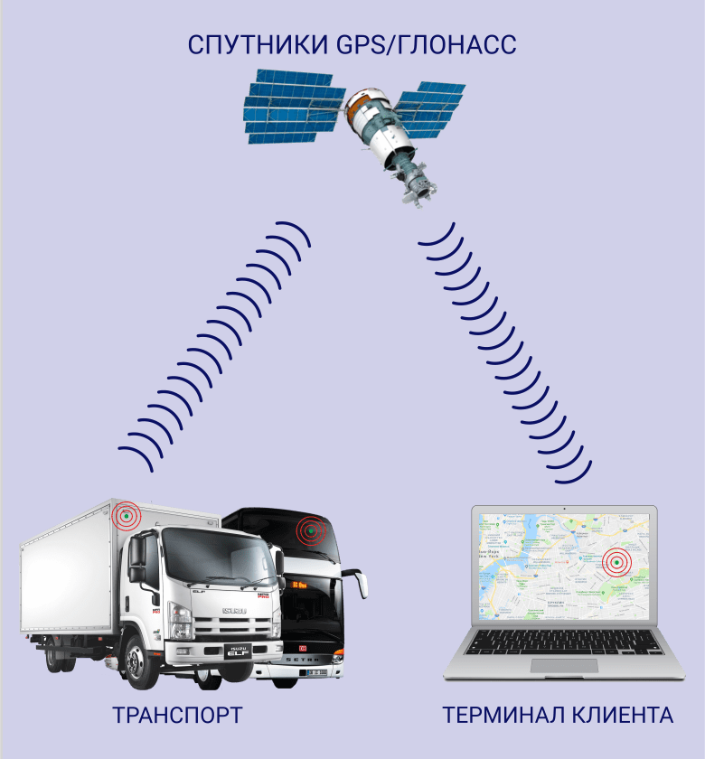 GPS-Glonass-tracking-780x840-min